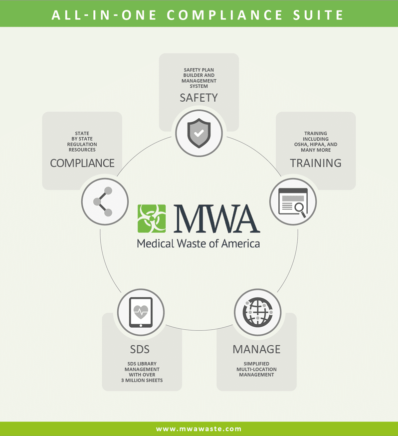 MWA Compliance Software